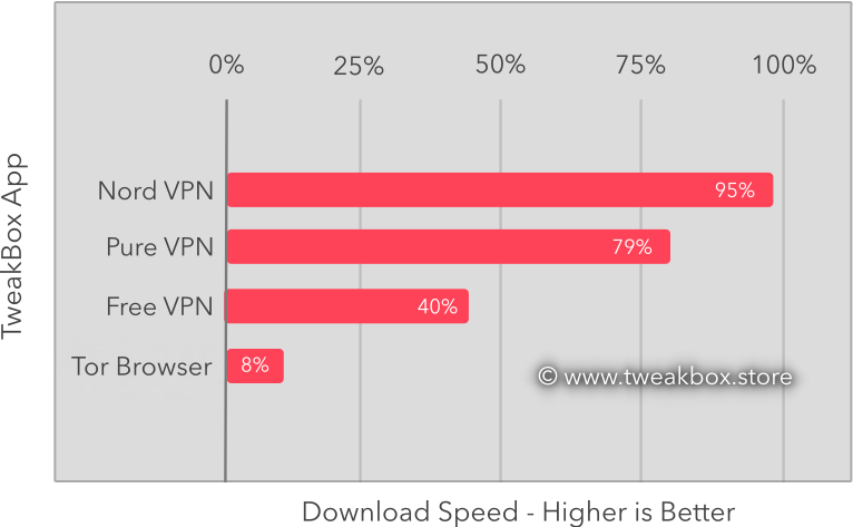 tweakbox vpn benchmark graph