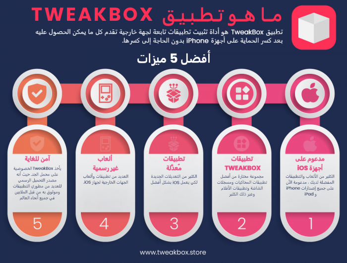 TweakBoxApp Infographic Arabic