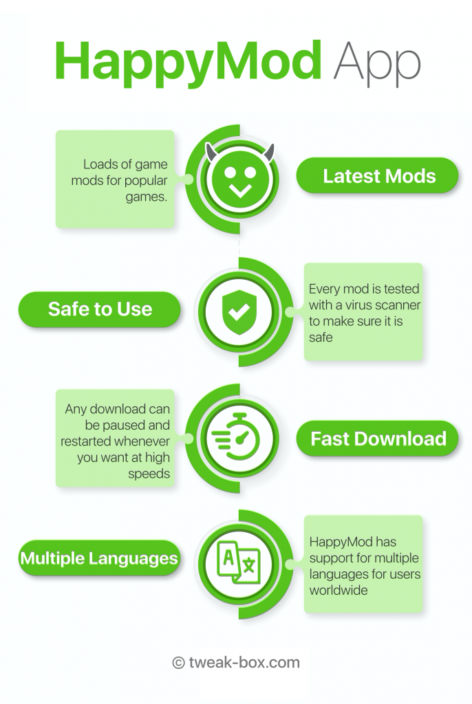 happymod app infographic english